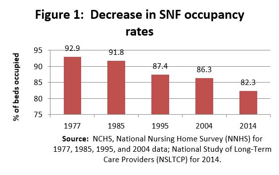 Skilled Nursing Facilities Too Many Beds Commonwealth