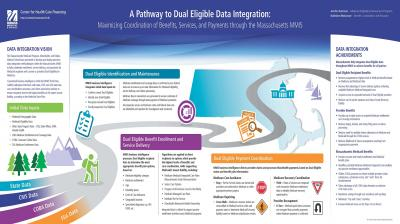 A Pathway to Dual Eligible Data Integration: Maximizing Coordination of Benefits, Services, and Payments through the Massachusetts MMIS