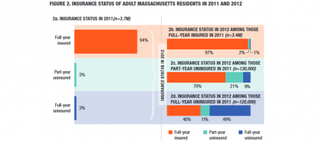 Chart in Massachusetts Residents Without Health Insurance Coverage: Understanding Those at Risk of Long-Term Uninsurance report