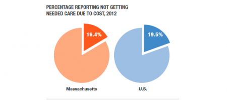 Chart from Coverage and Access Remain Strong, but Costs are Still a Concern: Summary of the 2012 Massachusetts Health Reform Survey