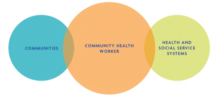 Graphic illustration about community health workers