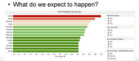 Chart of fall probability by county
