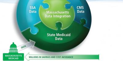Massachusetts Eligibility Data Platforms: Integrating State and Federal Data Sets to Maximize Benefits and Savings