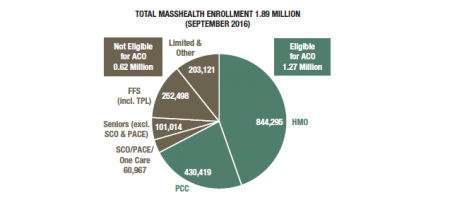 MassHealth enrollment chart